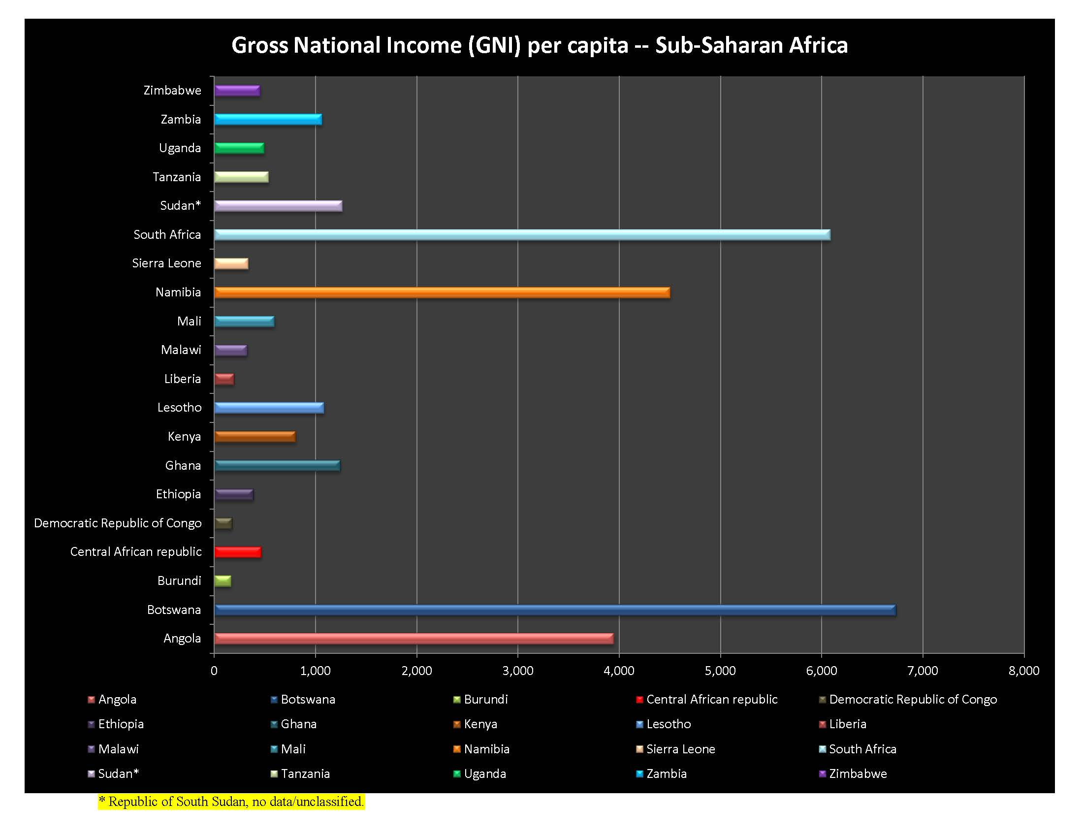 Gross National Income Chart for sub-Saharan Africa 2012